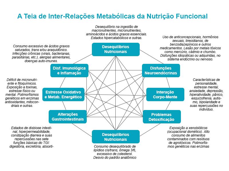Inter-relações metabólicas